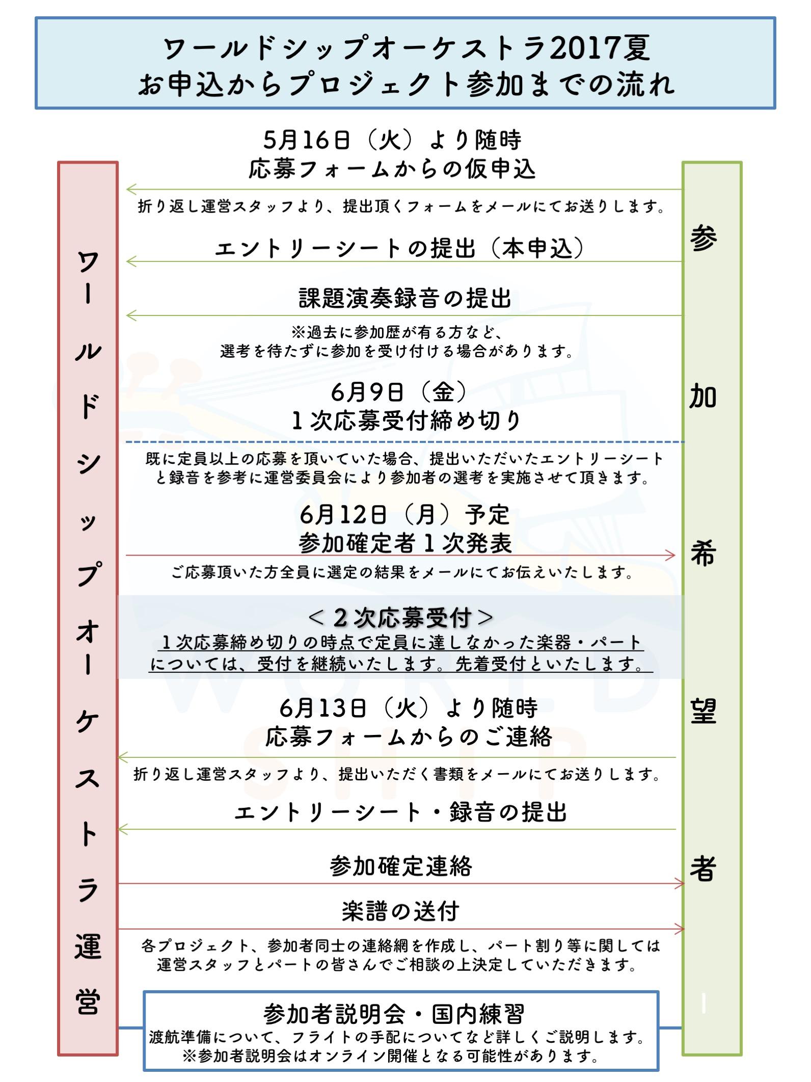 17夏_応募フロー_1